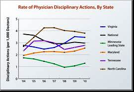 Dr State Discipline Graph