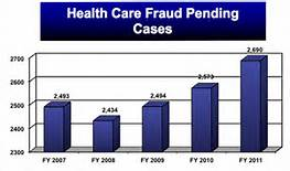 Health Fraud Chart