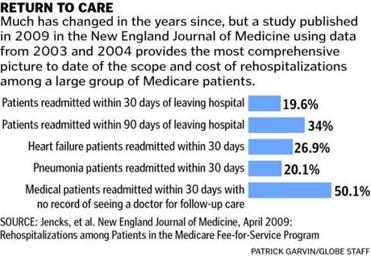 Readmissions Graphic