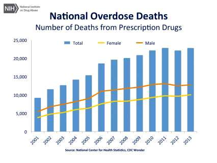 drug-death-chart